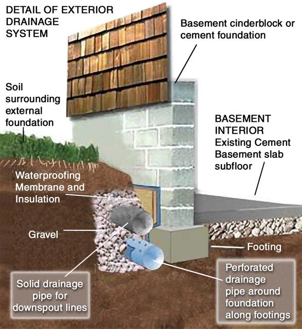Basement waterproofing Cleveland Ohio On Call Waterproofings Permanant Waterproofing Solution  sc 1 th 234 & Basement Waterproofing Cleveland Ohio Cuyahoga County Summit County ...